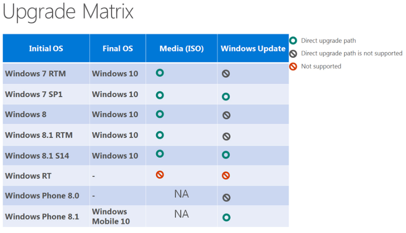 windows-10-upgrade-matrix