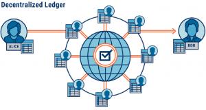 what-is-blockchain